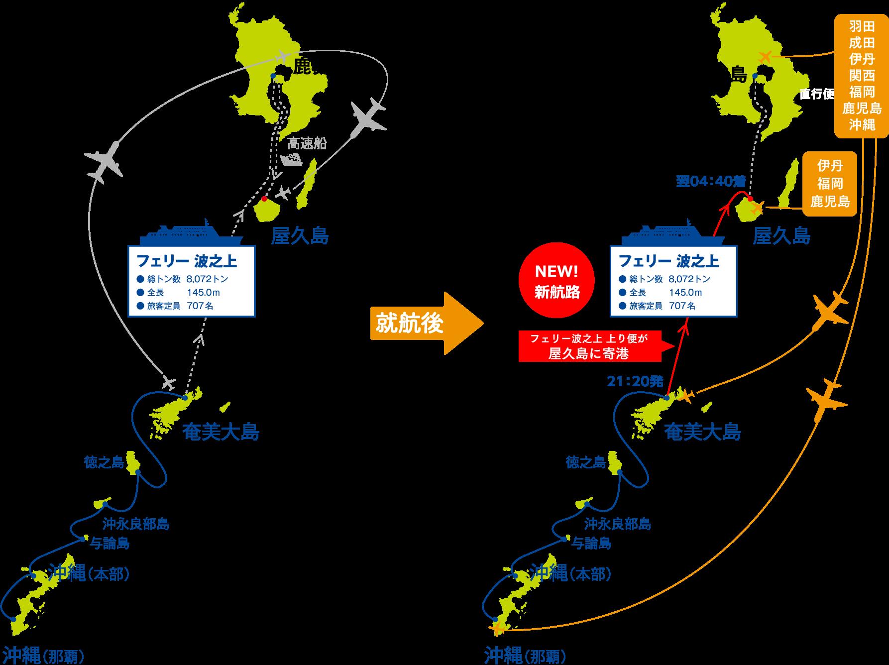 沖縄本島(那覇・本部) →奄美各島経由→屋久島(宮之浦港)→鹿児島新港